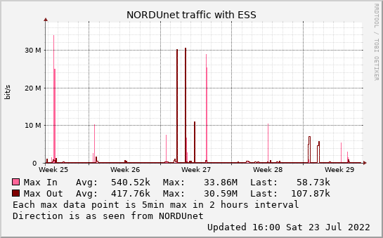 small ESS monthmax graph