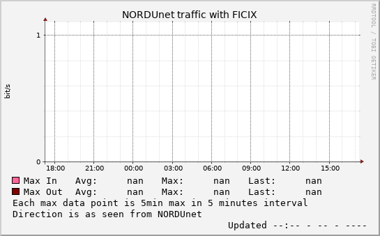 small FICIX daymax graph