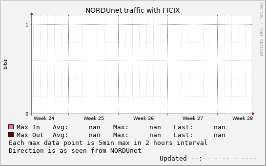 small FICIX monthmax graph