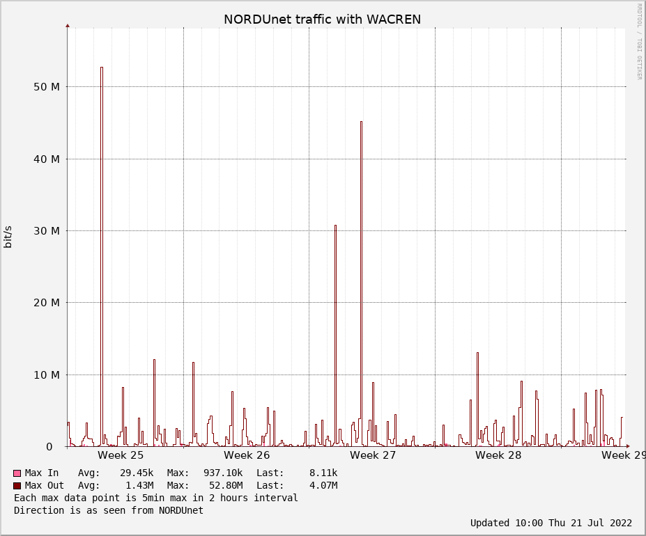 big WACREN monthmax graph