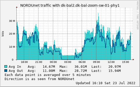 small dk-bal2.dk-bal-zoom-sw-01-phy1 day graph