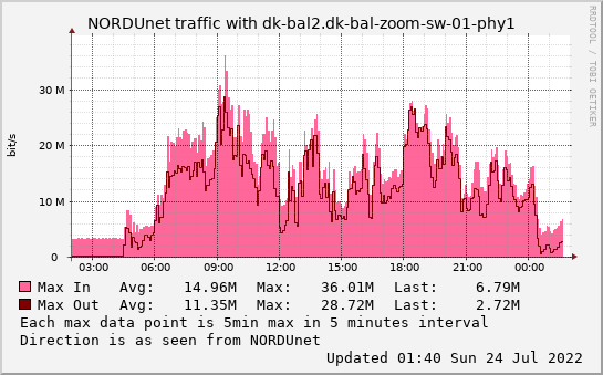 small dk-bal2.dk-bal-zoom-sw-01-phy1 daymax graph