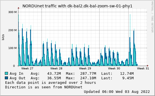 small dk-bal2.dk-bal-zoom-sw-01-phy1 month graph