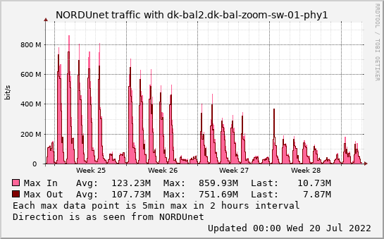 small dk-bal2.dk-bal-zoom-sw-01-phy1 monthmax graph