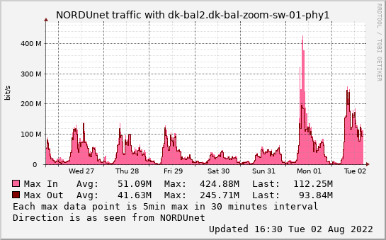 small dk-bal2.dk-bal-zoom-sw-01-phy1 weekmax graph