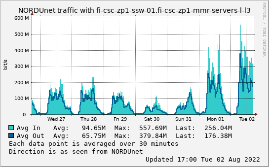 small fi-csc-zp1-ssw-01.fi-csc-zp1-mmr-servers-l-l3 week graph