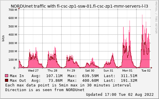 small fi-csc-zp1-ssw-01.fi-csc-zp1-mmr-servers-l-l3 weekmax graph