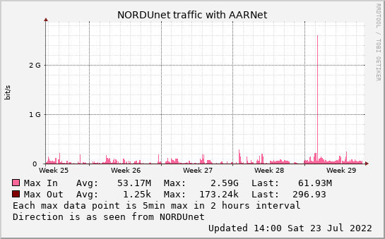 small AARNet monthmax graph