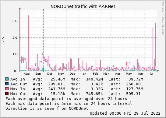 small AARNet year graph
