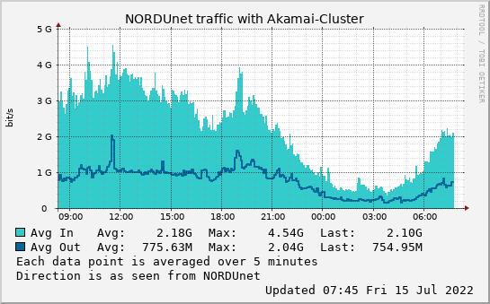 small Akamai-Cluster day graph