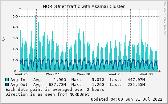 small Akamai-Cluster month graph