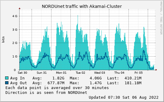 small Akamai-Cluster week graph