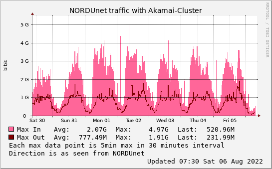 small Akamai-Cluster weekmax graph