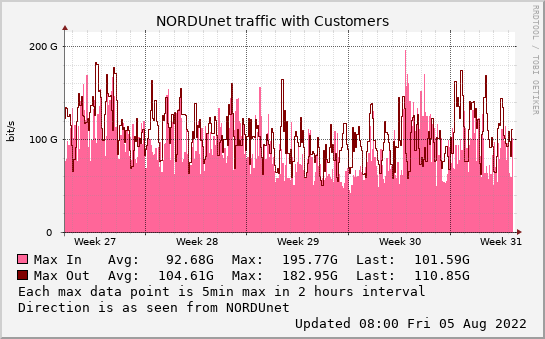 small Customers monthmax graph
