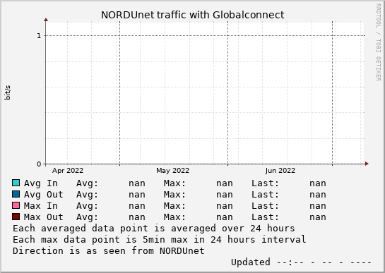 small Globalconnect 3month graph