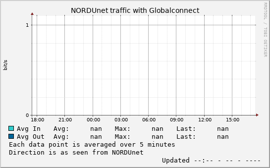 small Globalconnect day graph