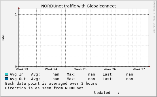 small Globalconnect month graph