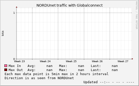 small Globalconnect monthmax graph