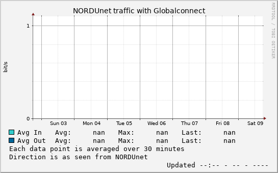 small Globalconnect week graph