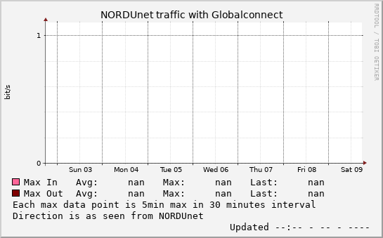 small Globalconnect weekmax graph