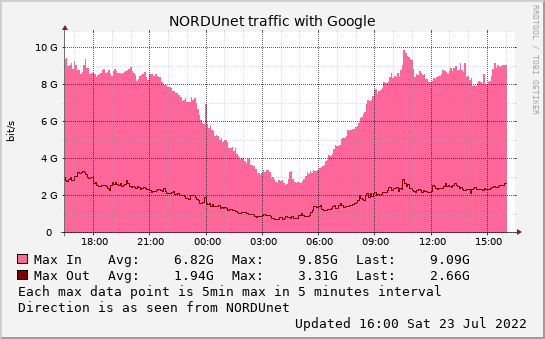 small Google daymax graph