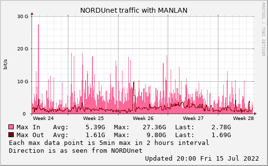 small MANLAN monthmax graph