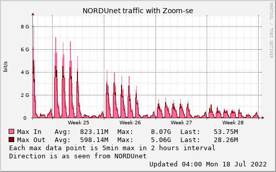 small Zoom-se monthmax graph