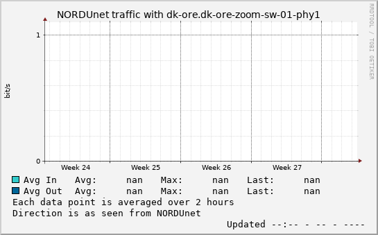 small dk-ore.dk-ore-zoom-sw-01-phy1 month graph
