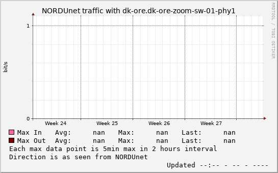 small dk-ore.dk-ore-zoom-sw-01-phy1 monthmax graph