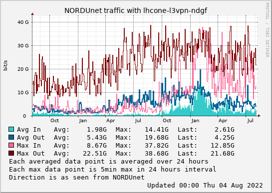 small lhcone-l3vpn-ndgf 2year graph