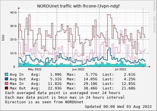 small lhcone-l3vpn-ndgf 3month graph
