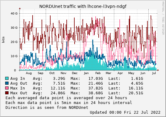 small lhcone-l3vpn-ndgf year graph