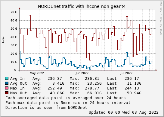 small lhcone-ndn-geant4 3month graph