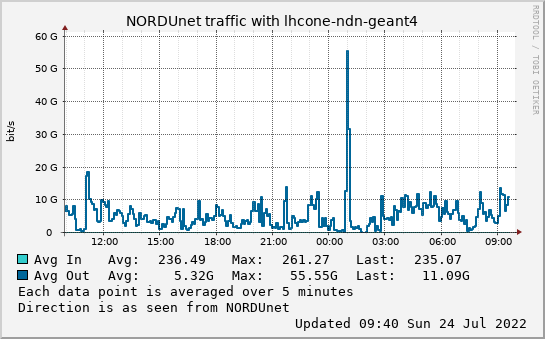 small lhcone-ndn-geant4 day graph