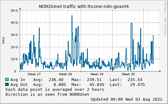 small lhcone-ndn-geant4 month graph