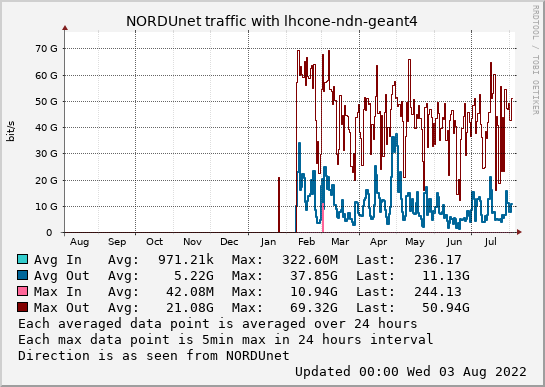 small lhcone-ndn-geant4 year graph