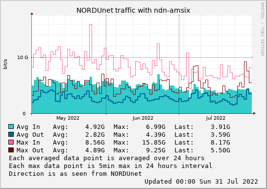 small ndn-amsix 3month graph