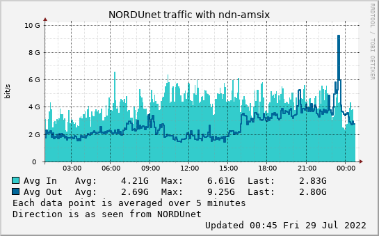small ndn-amsix day graph