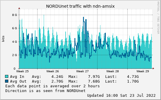 small ndn-amsix month graph