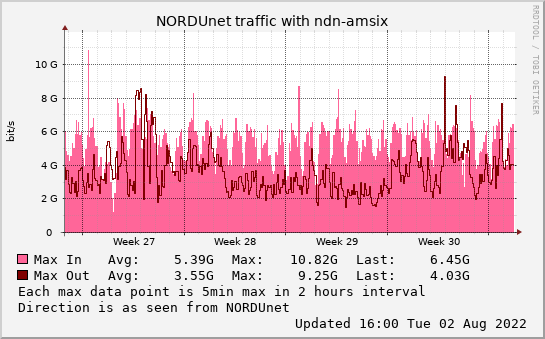 small ndn-amsix monthmax graph