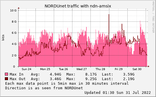 small ndn-amsix weekmax graph