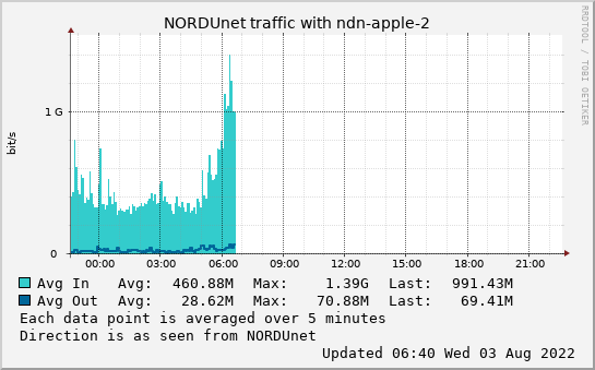 small ndn-apple-2 day graph