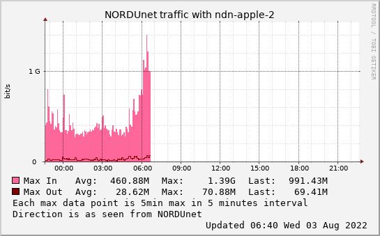 small ndn-apple-2 daymax graph