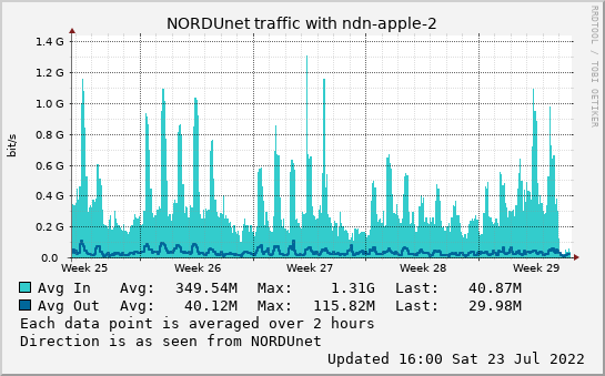 small ndn-apple-2 month graph