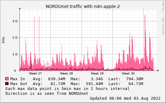 small ndn-apple-2 monthmax graph