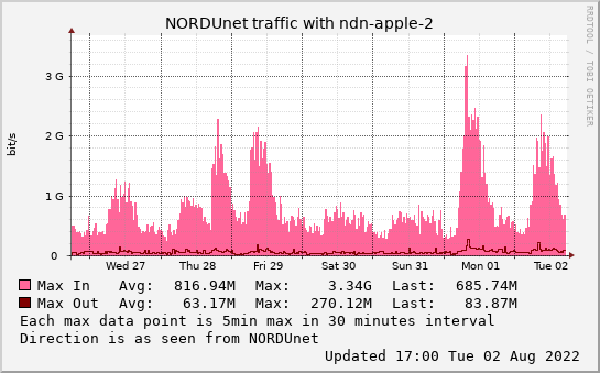 small ndn-apple-2 weekmax graph