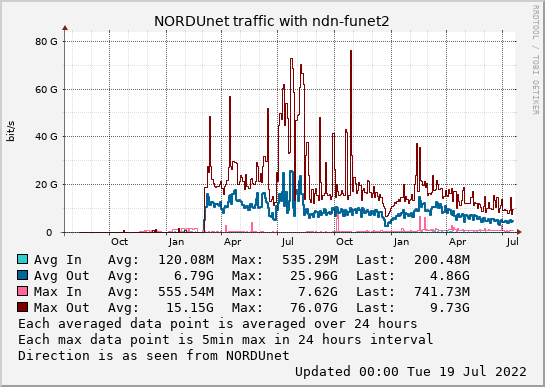 small ndn-funet2 2year graph