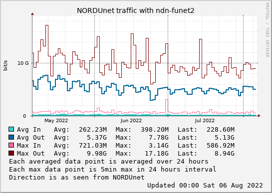 small ndn-funet2 3month graph