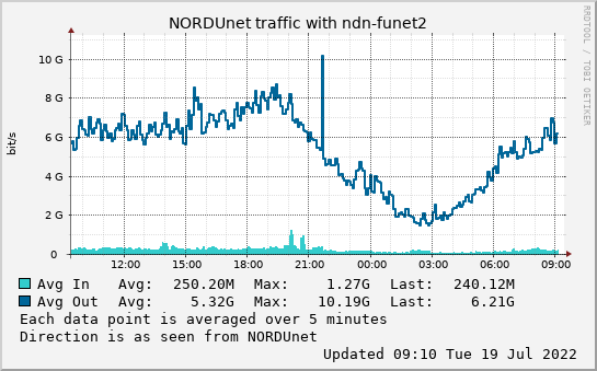 small ndn-funet2 day graph