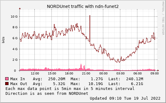 small ndn-funet2 daymax graph